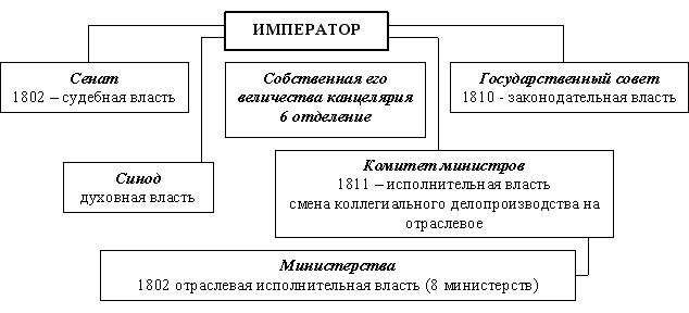Центральный орган власти при александре 1